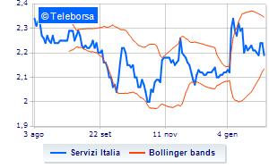 Servizi Italia, informativa su azioni proprie