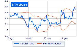 Servizi Italia, operazioni su azioni proprie