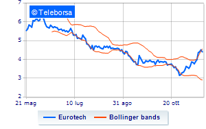 Eurotech, Voleon Capital Management aumenta lo short selling