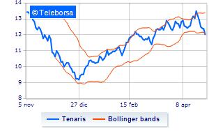 ed12c8da72 Tenaris, quotazioni in picchiata a Piazza Affari | Teleborsa.it