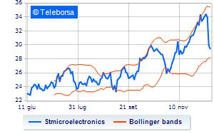 STMicroelectronics, gli analisti tagliano il target price