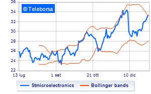 STMicroelectronics, Kepler Cheuvreux incrementa il target price