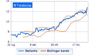 Stellantis, analisti positivi