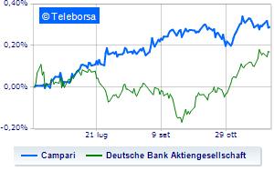 Campari schiva le vendite grazie a Deutsche Bank