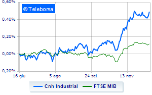 CNH Industrial schiva le vendite promossa dai broker