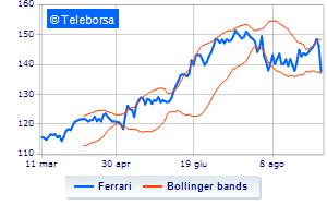 vendita più economica eccezionale gamma di stili prezzo imbattibile Piazza Affari: giornata depressa per Ferrari | Teleborsa.it