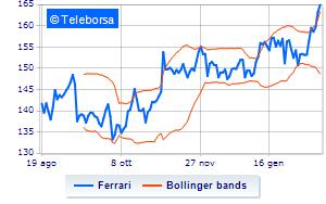 Ferrari, informativa sull'acquisto di azioni proprie