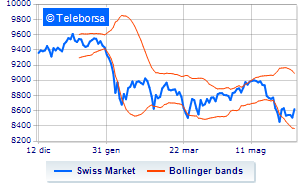 Analisi Tecnica: Swiss Market Index dell'8/06/2018