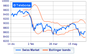 Analisi Tecnica: Swiss Market Index del 12/06/2018