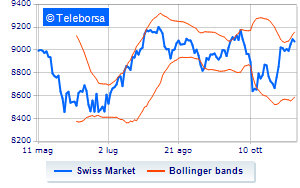 Analisi Tecnica: Swiss Market Index dell'8/11/2018