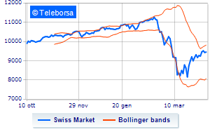 Analisi Tecnica: Swiss Market Index dell'8/04/2020
