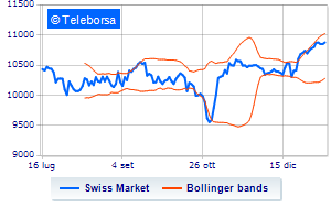 Analisi Tecnica: Swiss Market Index del 14/01/2021