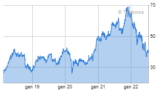 moncler titolo azionario