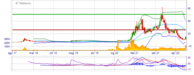 Grafico analisi tecnica di Marathon Patent Group Inc