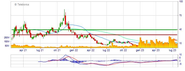 Grafico analisi tecnica di Marathon Digital Holdings Inc