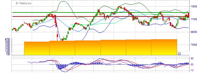 Grafico analisi tecnica di Bovespa Index - Brazil